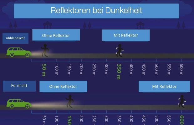 Reflektoren bei Dunkelheit Infografik bei Nordic Butik